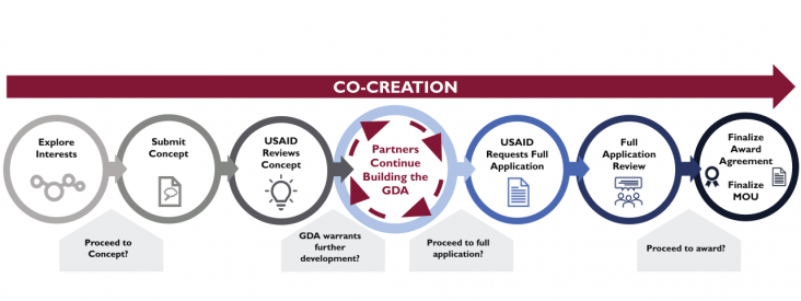 Graphic showing process for establishing a GDA