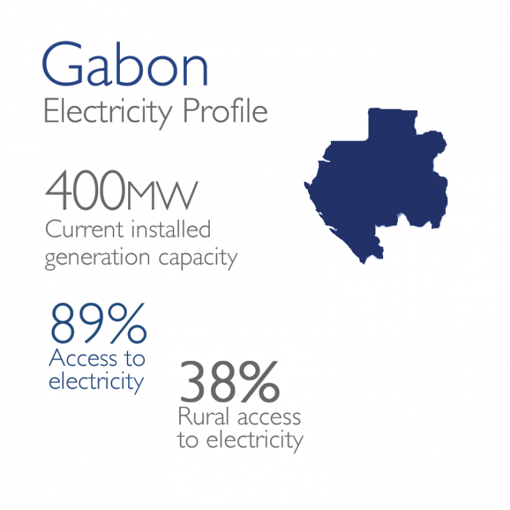 Gabon Electricity Profile: 400mw currently installed, 89% access, 38% rural