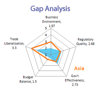 A web chart depicting economic reforms in Asia