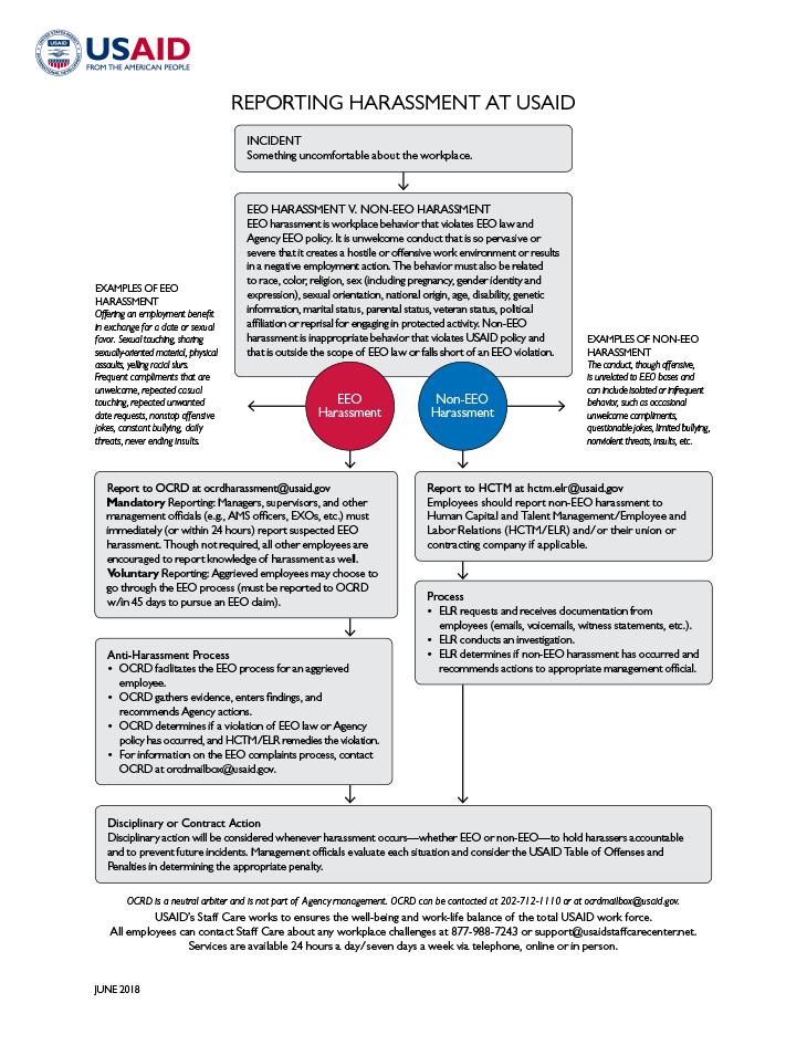 Flowchart: Reporting Harassment at USAID | Fact Sheet