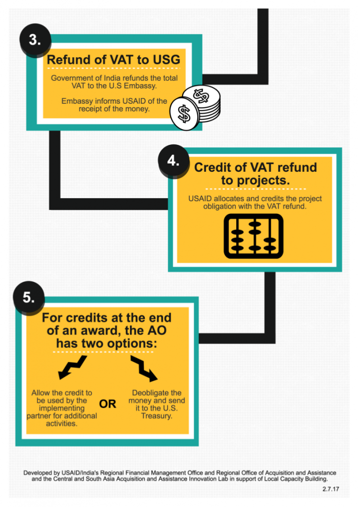 5 Steps to Credit a VAT Refund to Your Award - page 2