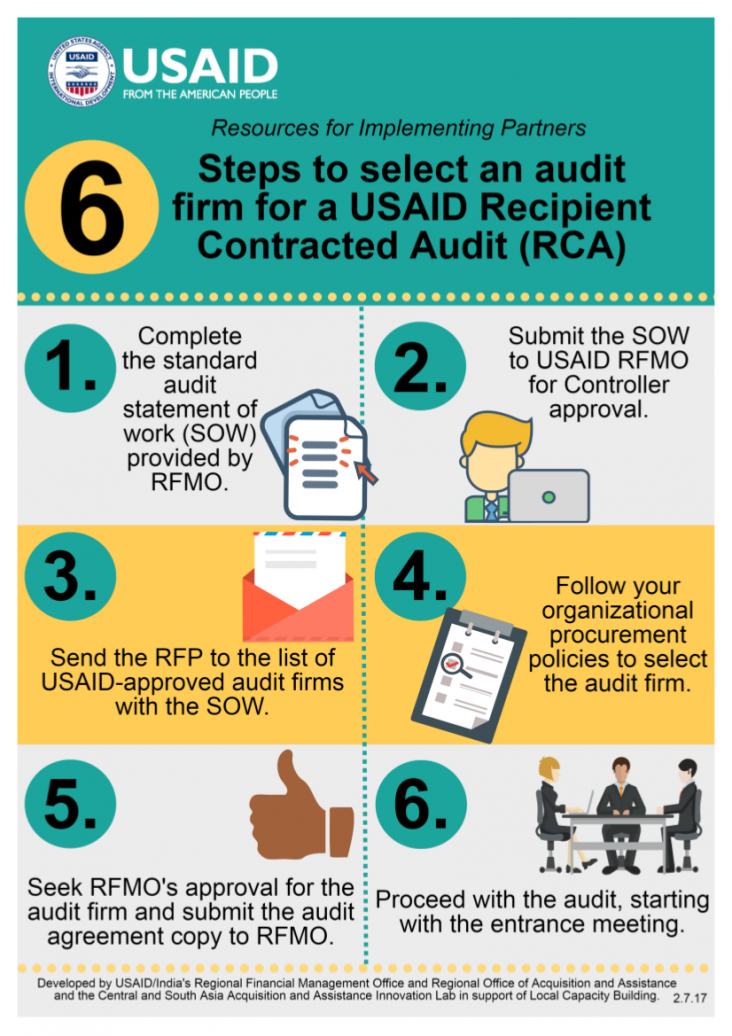 6 Steps to select an audit firm for a USAID Recipient Contracted Audit (RCA)