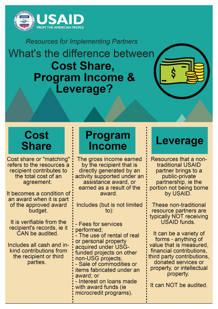 Infographic: What's the difference between Cost Share, Program Income and Leverage? Page 1