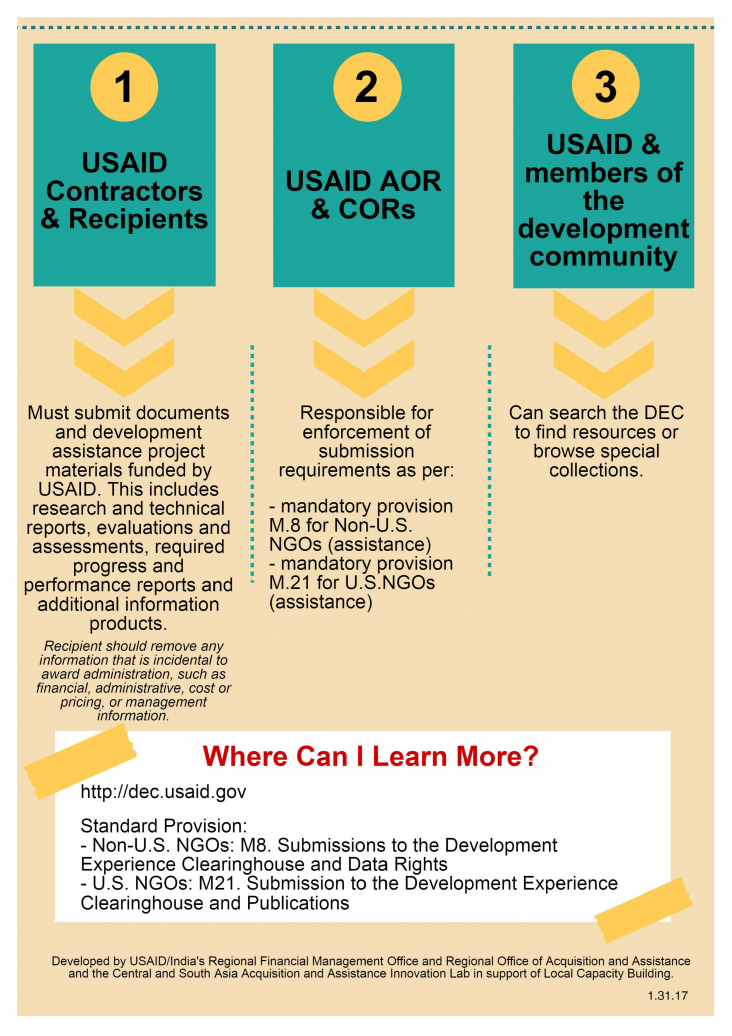 Infographic: An Overview of the Development Experience Clearinghouse (DEC) - Page 2