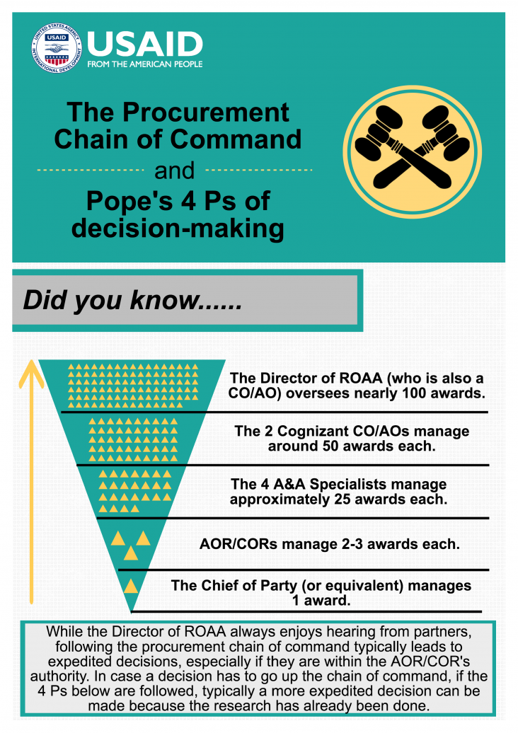 Infographic: The Procurement Chain of Command and Pope's 4 P's of decision-making - Page 1