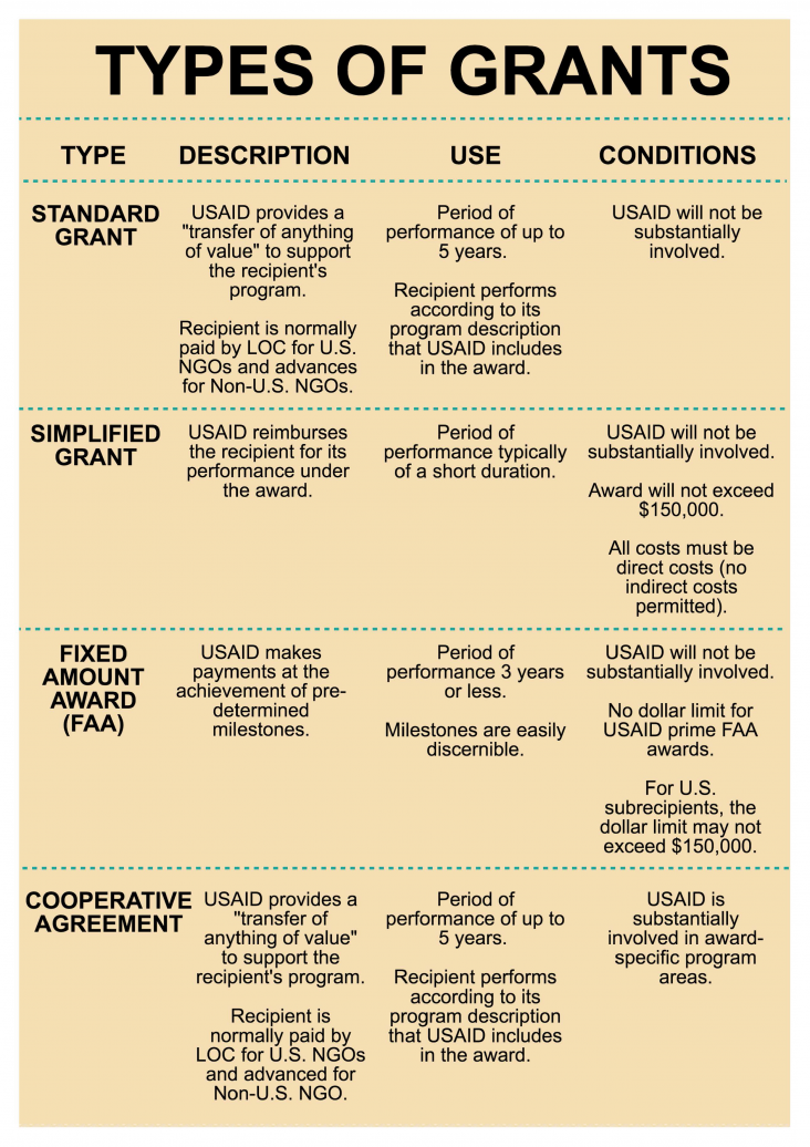 Infographic: Types of Assistance Instruments - Page 2