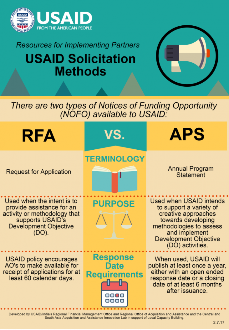Infographic: USAID Solicitation Methods