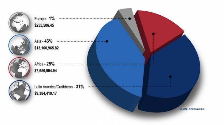 Pie chart showing percentages of the over $30 million worth of federal surplus property transferred in FY 2020: Europe (1%), Asia (43%), Africa (25%), and Latin America/Caribbean (31%)]