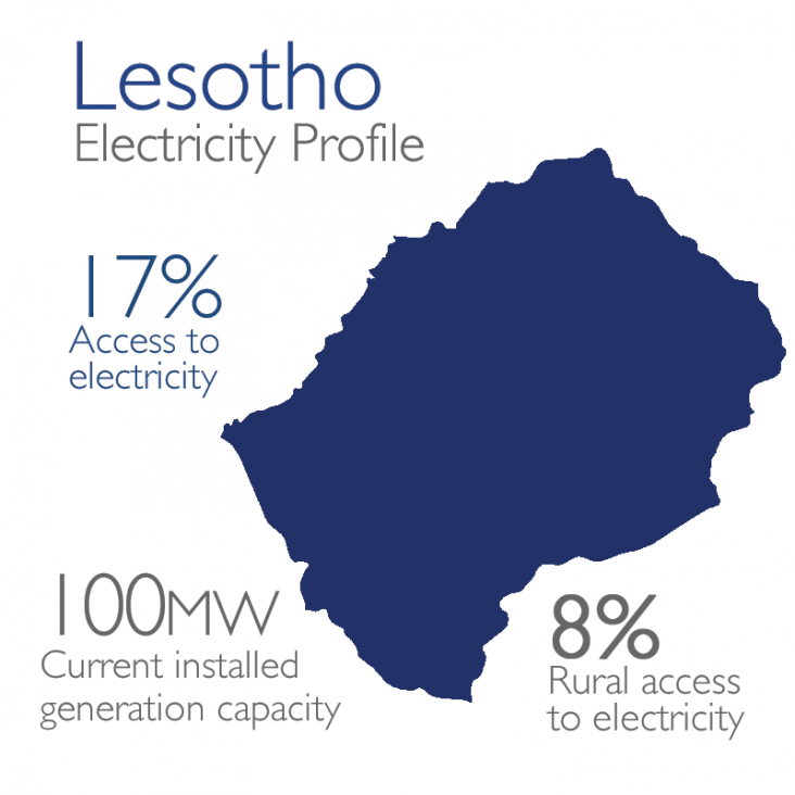 Lesotho Electricity Profile: 100mw currently installed, 17% access, 8% rural