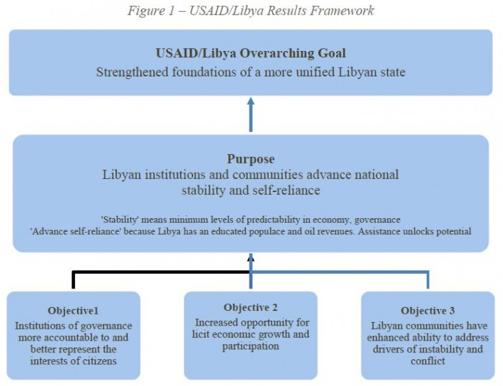 USAID/Libya Overarching Goal: Strengthened foundations of a more unified Libyan state