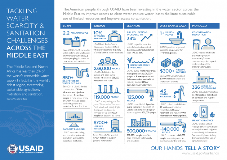 Infographic: Tackling Water Scarcity and Sanitation Challenges Across the Middle East