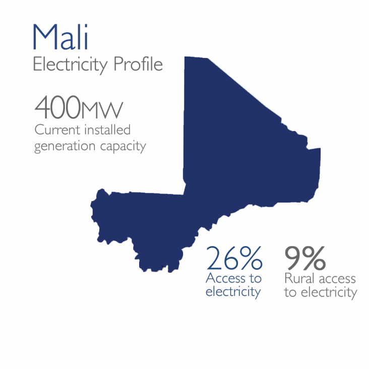 Mali Electricity Profile: 400mw currently installed, 26% access, 9% rural access