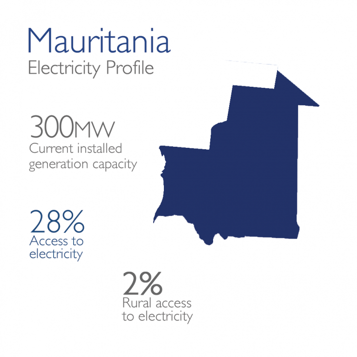 Mauritania Electricity Profile: 300mw currently installed, 28% access, 2% rural access