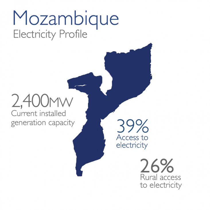 Mozambique Electricity Profile: 2,400mw currently installed, 39% access, 26% rural access