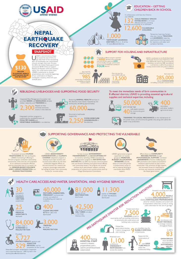 Support Earthquake Relief In Nepal >> Infographic Nepal Earthquake Recovery Snapshot Infographic
