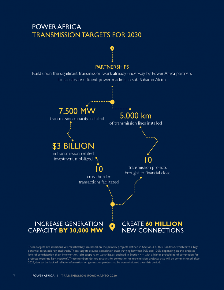 Graphic: POWER AFRICA TRANSMISSION TARGETS FOR 2030. PARTNERSHIPS: Build upon the significant transmission work already underway by Power Africa partners to accelerate efficient power markets in sub-Saharan Africa. 7,500 MW transmission capacity installed. 5,000 km of transmission lines installed. $3 BILLION in transmission-related investment mobilized. 10 transmission projects brought to financial close. 10 cross-border transactions facilitated
