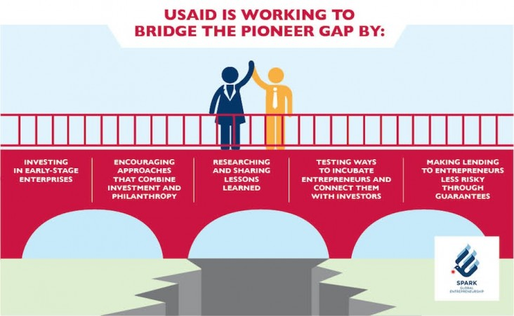 Infographic demonstrating the various ways USAID works to bridge the pioneer gap