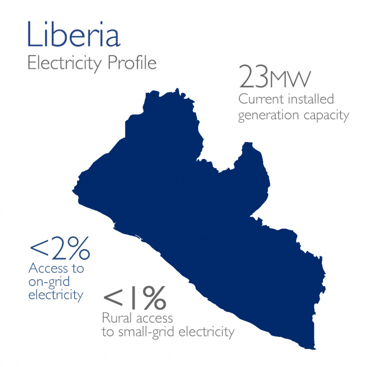 Power Africa Liberia Map
