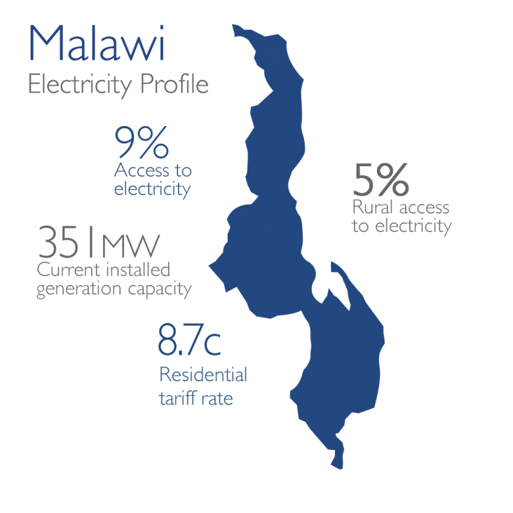 Power Africa Malawi Map