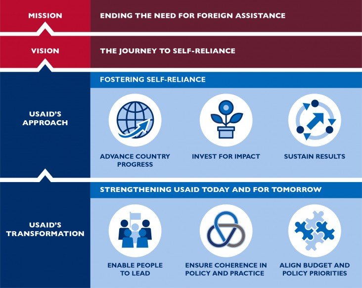 "Shows the USAID flow of USAID Mission to Transformation. ""Mission: Ending the Need for Foreign Assistance; Vision: The Journey to Self-Reliance; USAID's Approach: Advance Country Progress, Invest for Impact, Sustain Results; USAID's Transformation: Enable People to Lead, Ensure Coherence in Policy and Practice, Align Budget and Policy Priorities"""