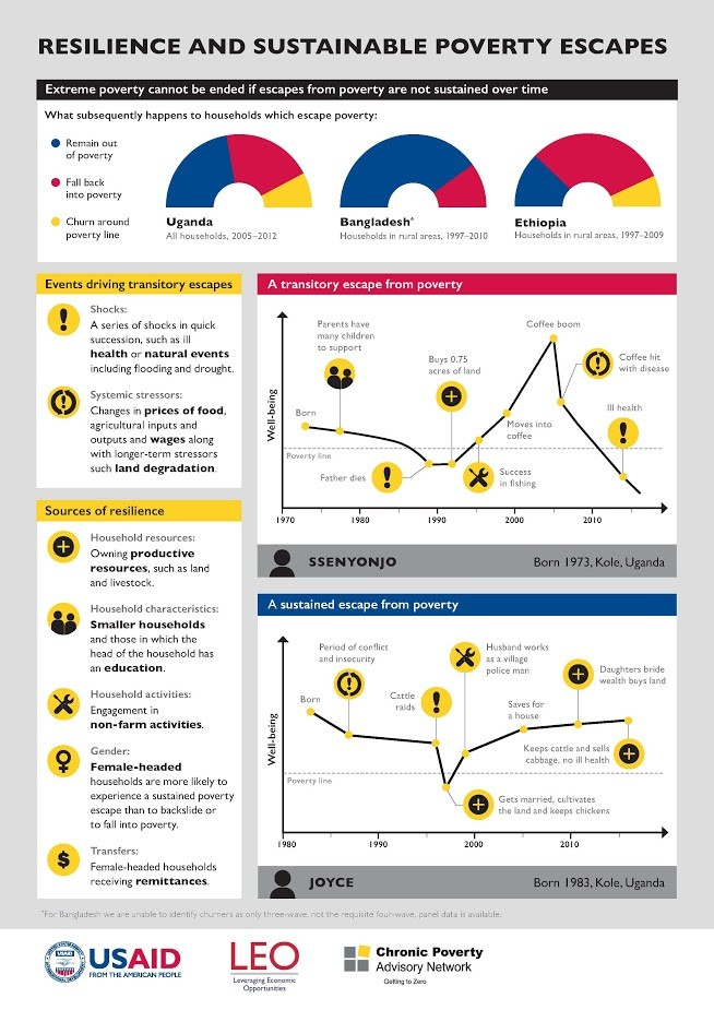 Resilience and sustainable poverty infographic. See text description below