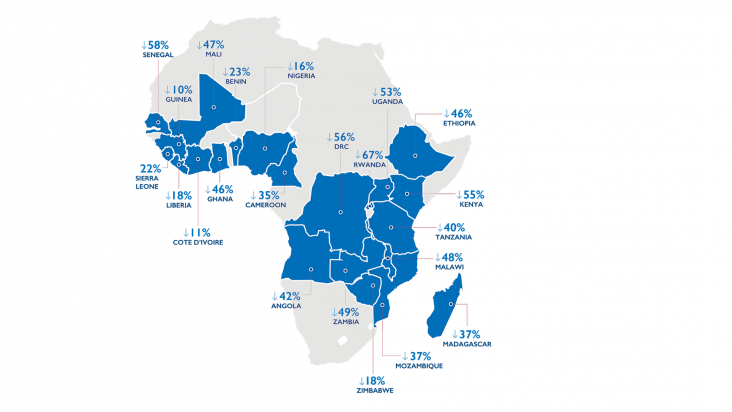 Graphic showing decreases in child mortality across PMI partner countries