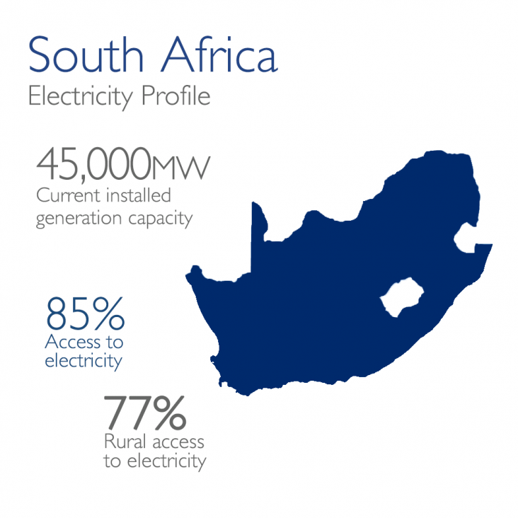 South Africa Electricity Profile: 45,000mw currently installed, 85% access, 77% rural access