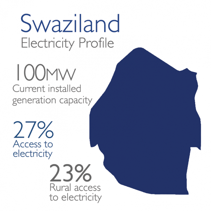Swaziland Electricity Profile: 100mw currently installed, 27% access, 23% rural access