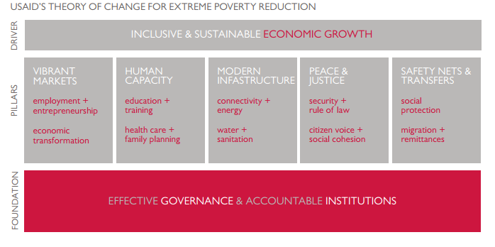 Diagram of USAID's Conceptual Framework for Extreme Poverty Reduction