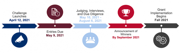 Timeline graphic of the USAID/Nigeria Covid-19 Food Security Challenge