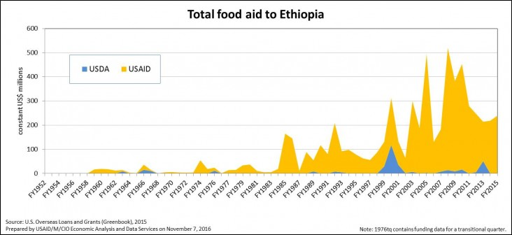 Total Food Aid to Ethiopia 1952 - 2016