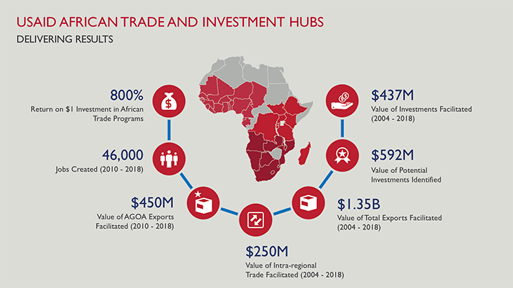 Graphic of USAID Africa Trade and Investment Hub Results.  Results are as follow: 800% return on every dollar investment in African Trade Programs; 46,000 jobs created 2010-12018; 450 million dollars of AGOA exports facilitated 2010-2018; 437 million dollars worth of investments facilitated between 2004-2018; 592 million dollars worth of potential investments identified; 1.3 billion dollars worth exports facilitated from 2004-2018; 250 million dollars of intra-regional trade facilitated between 2004-2018