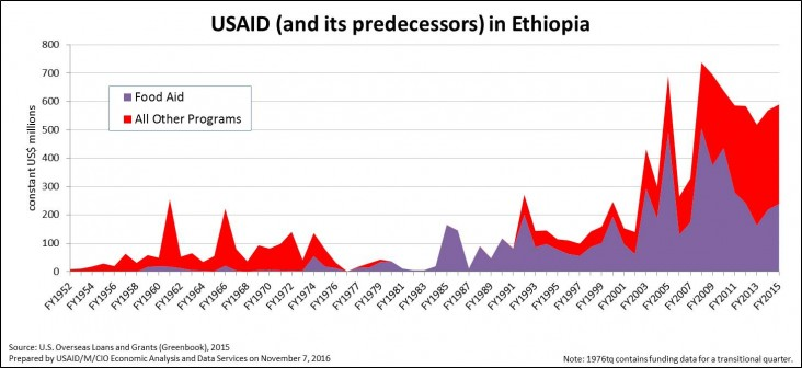 USAID (and its predecessors) in Ethiopia