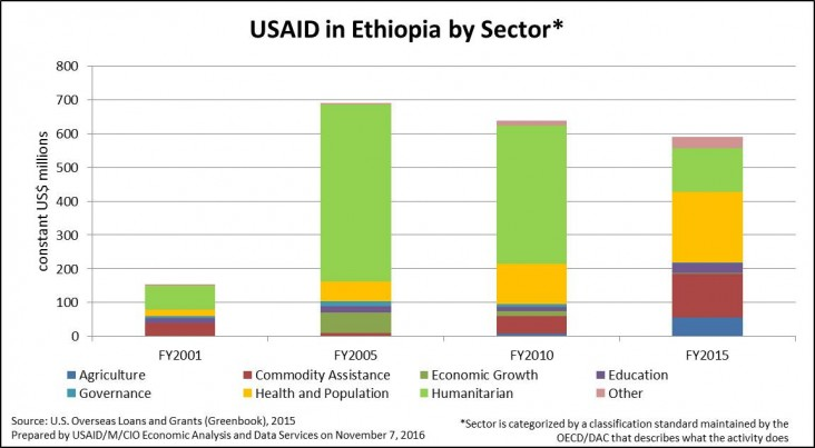 USAID in Ethiopia by sector 2001 to 2015