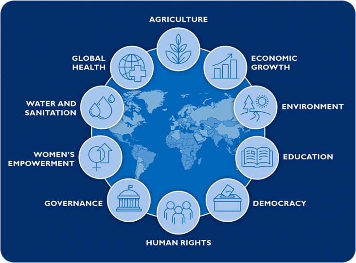 Agriculture, Economic Growth, Environment, Education, Democracy, Human Rights, Governance, Women's Empowerment, Water and Sanitation, Global Health
