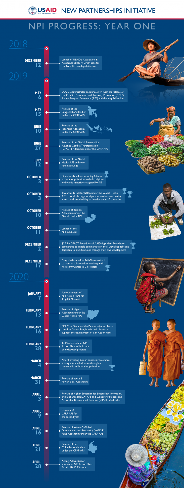 NPI One-year Anniversary Timeline. Click link below for text version of this graphic.