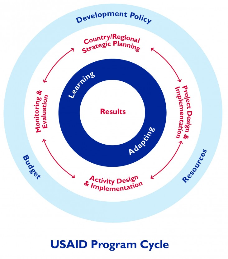 USAID Program Cycle