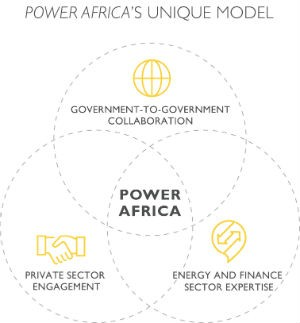 Power Africa's unique model. Government to Government collaboration, Private Sector Engagement, Energy & Finance Sector Experti