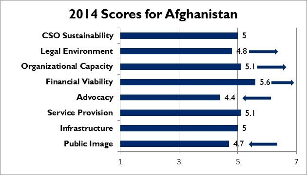 2014 Scores for Afghanistan
