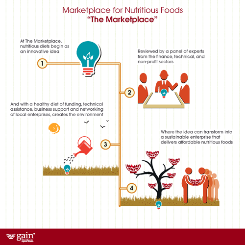 How the Marketplace for Nutritious Foods works.
