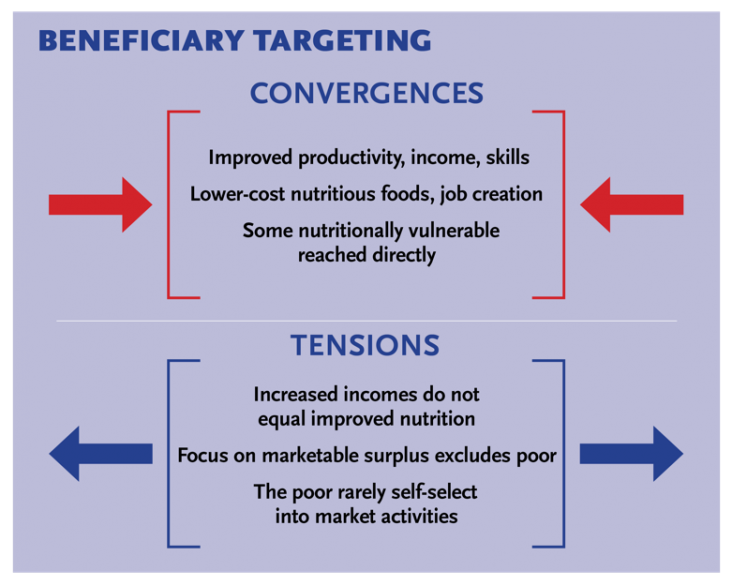Graphic showing how convergences affect beneficiary targeting and how beneficiary targeting causes tension