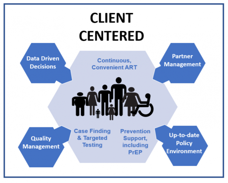 Client Centered: Data-driven Decisions, Continuous, Convenient ART, Partner Management, Quality Management, Case Finding & Targeted Testing, Prevention Support, including PrEP, Up-to-date Policy Environment