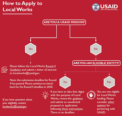 Graphic: How to apply to local works. If you are a USAID mission, follow the Local Works Round 4 Guidance and submit a letter of interest by April 10, 2019. If you are an eligible entity, you can submit a unsolicited proposal. If you are not eligible, consider other options for partnering with USAID