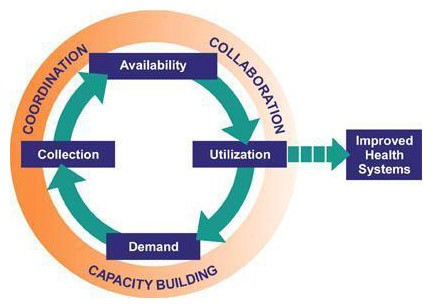 diagram of improved health systems through coordination, collaboration, and capacity building