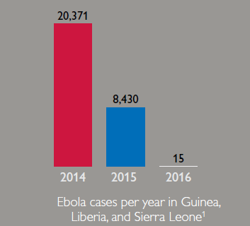 Graph showing the ebola cases per year in Guinea, Liberia, and Sierra Leone. 2014: 20,371. 2015: 8,430. 2016: 15