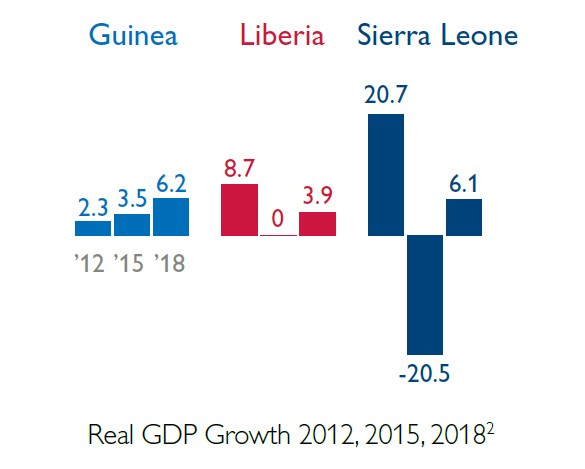 Graph showing the real GDP growth in 2012,2015 and 2018 for Guinea Liberia and Sierra L.eone. Between 2016 and 2018 economies rebounded in all three countries.