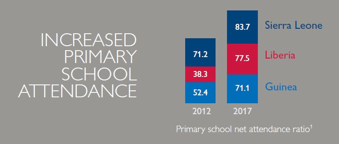 Increased primary school attendance. From 2012 to 2017 rates increased fro Sierra Leone, Liberia and Guinea