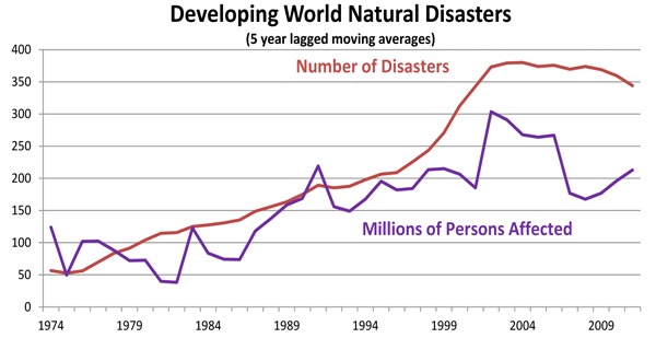 Developing World Natural Disasters (5 year lagged moving averages)