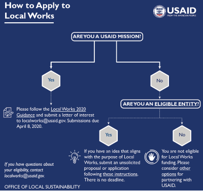 How to Apply to Local Works: An infographic explaining eligibility for Local Works 2020. If you are a USAID mission or an eligible entity, you may apply for Local Works