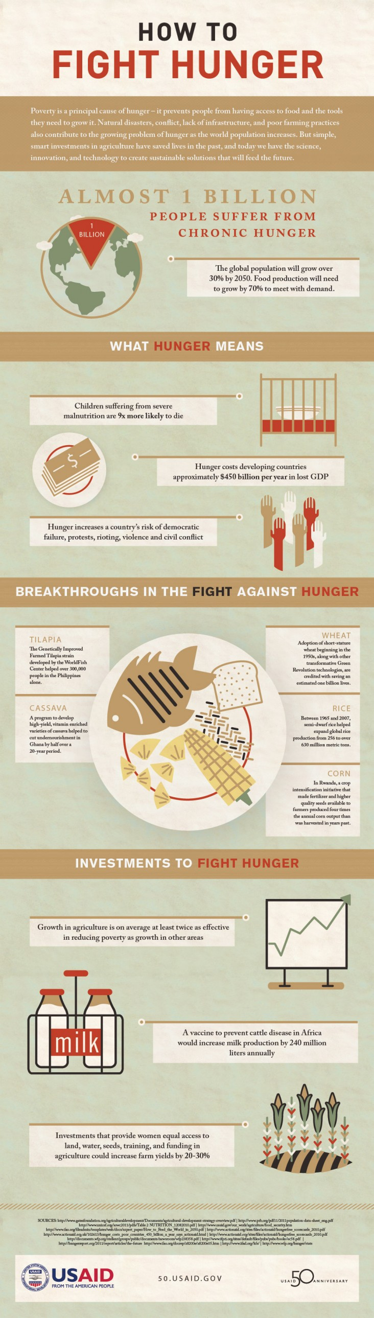 Infographic: How To Fight Hunger